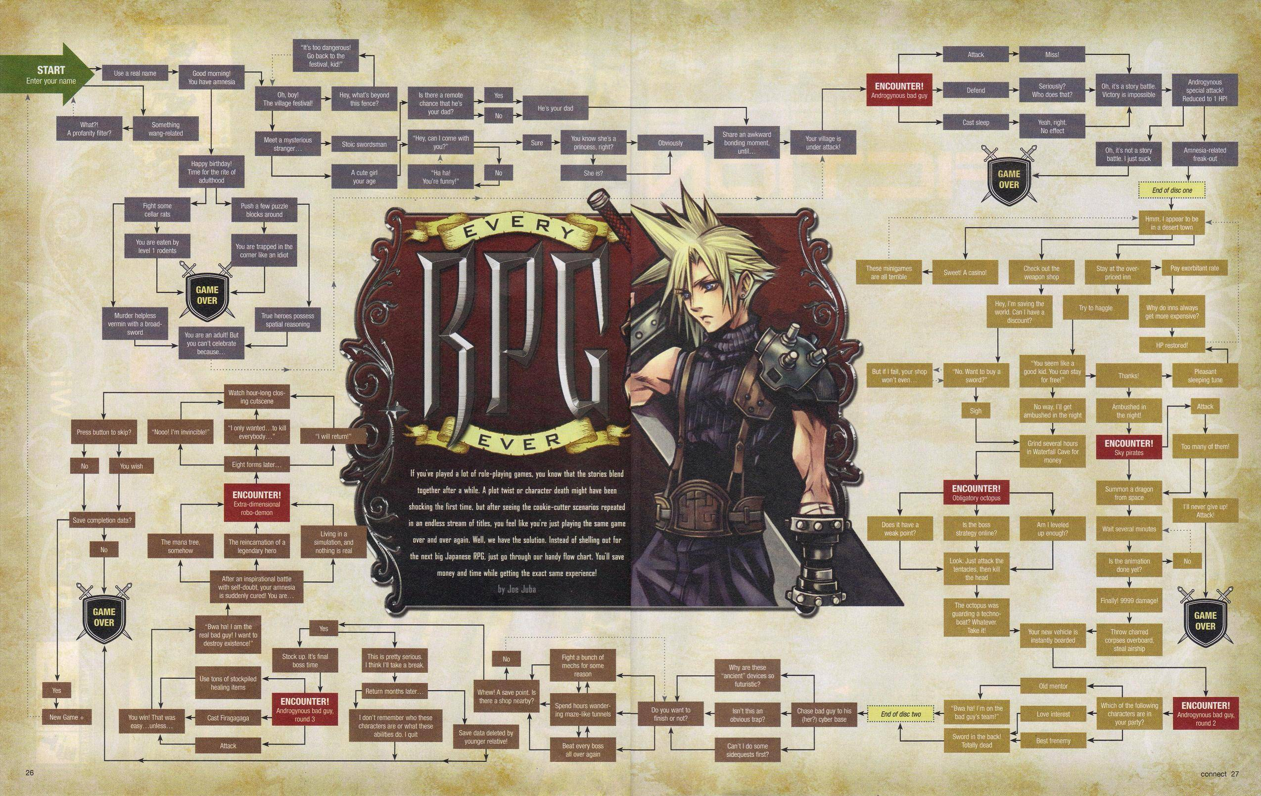 Scénarios de RPG en une image